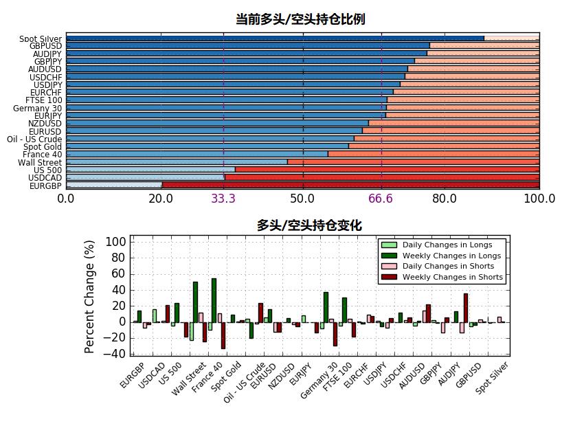 8月16日IG客戶情緒報告(多空持倉報告)
