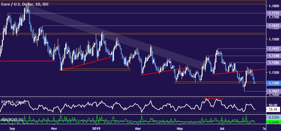 歐元/美元技術分析:近期跌勢可能具有修正性質