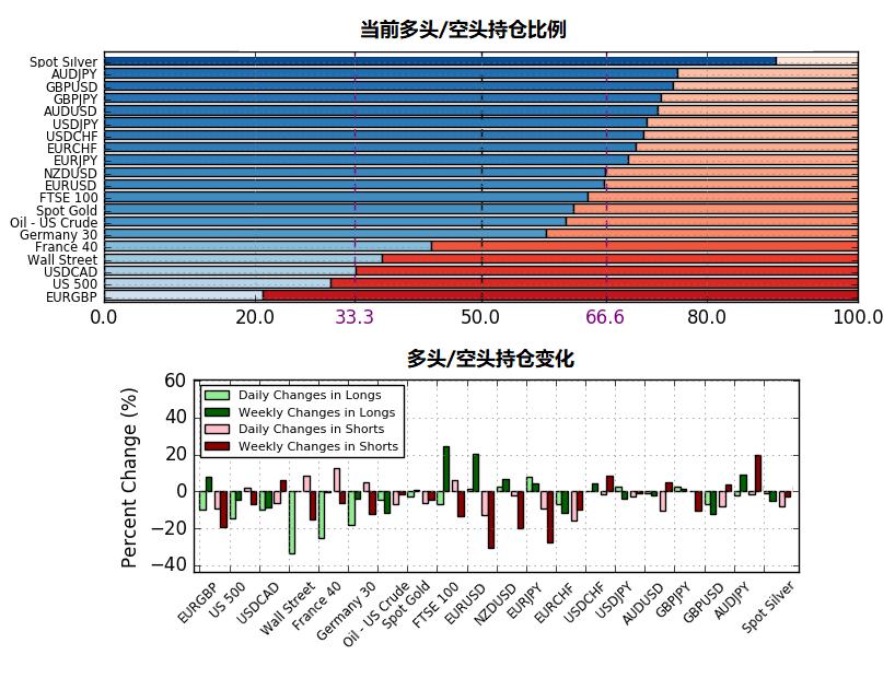 8月19日IG客户情绪报告(多空持仓报告)