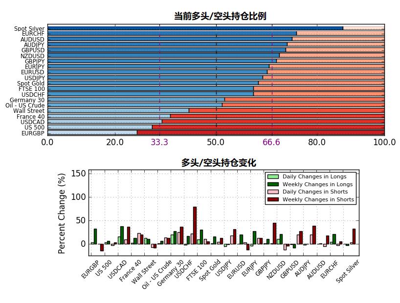 8月21日IG客户情绪报告(多空持仓报告)