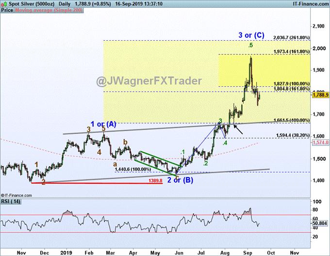 艾略特波浪理论分析之黄金和白银或继续下跌、欧元/美元即将上行?
