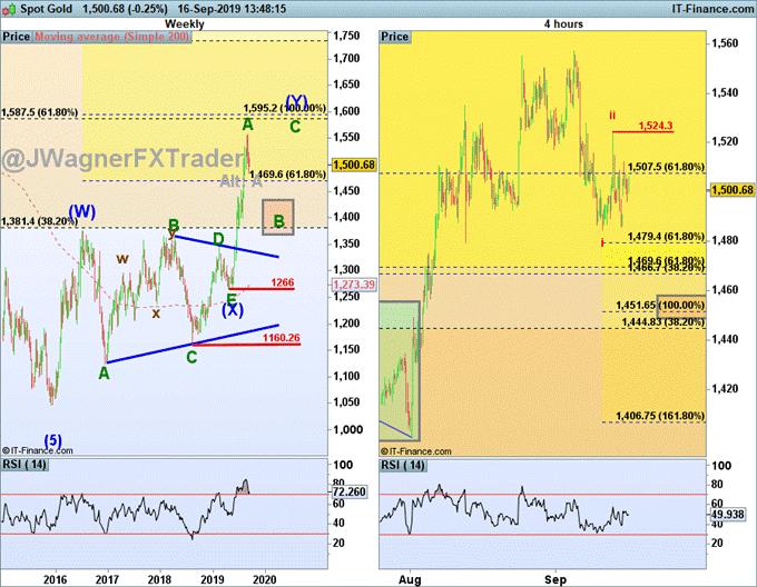 艾略特波浪理論分析之黃金和白銀或繼續下跌、歐元/美元即將上行?
