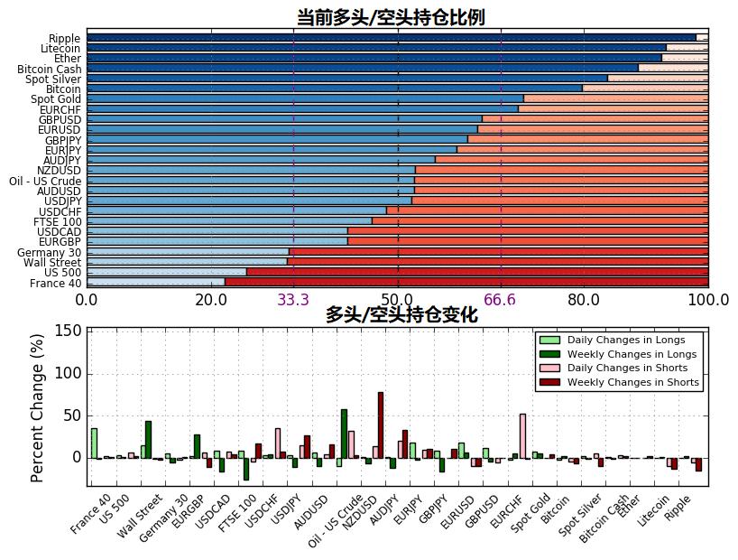 9月17日IG客户情绪报告(多空持仓报告)