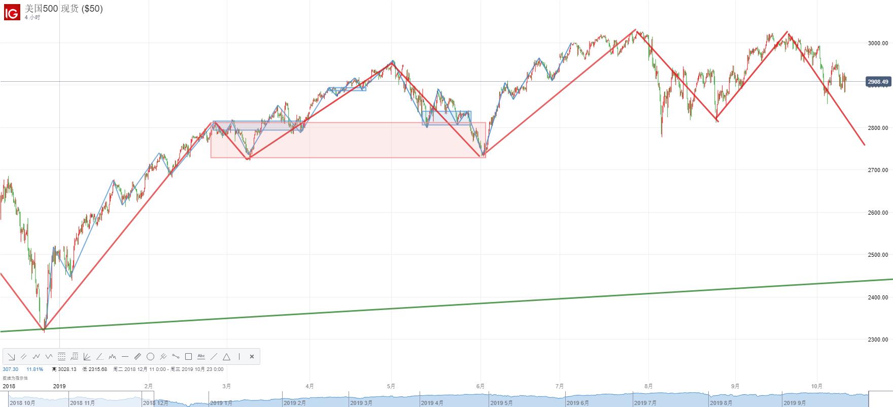 標普500指數走勢分析:面臨進一步下行風險,失守2860一線或加速下跌!
