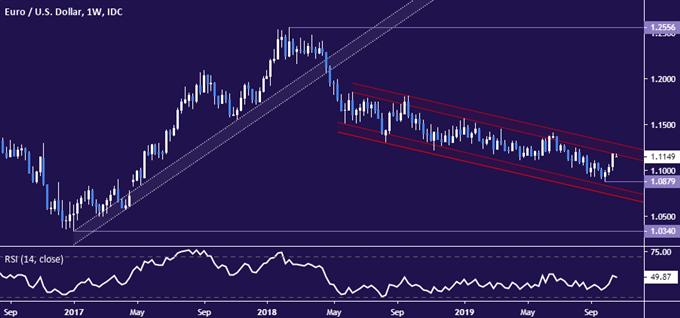 欧元汇率走势分析:欧元/美元上行空间有限
