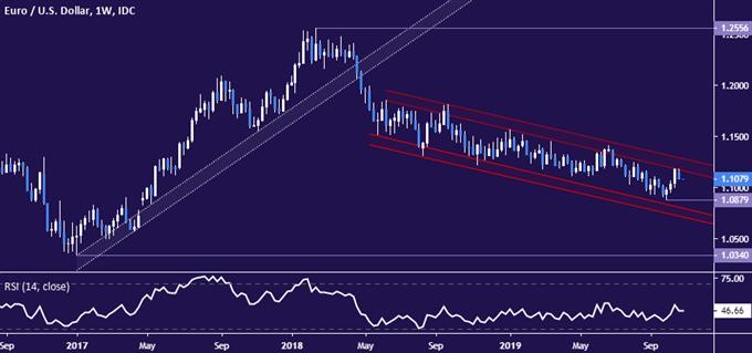 欧元汇率走势分析:欧元/美元来到关键转折点,静待做空信号的出现!