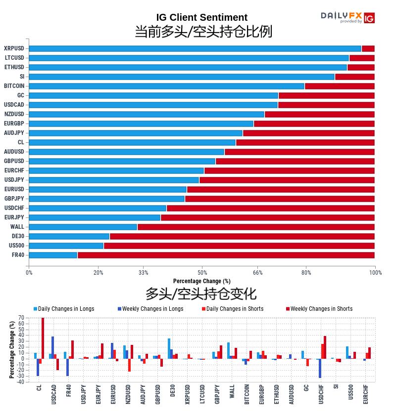 10月29日IG客戶情緒報告(多空持倉報告)