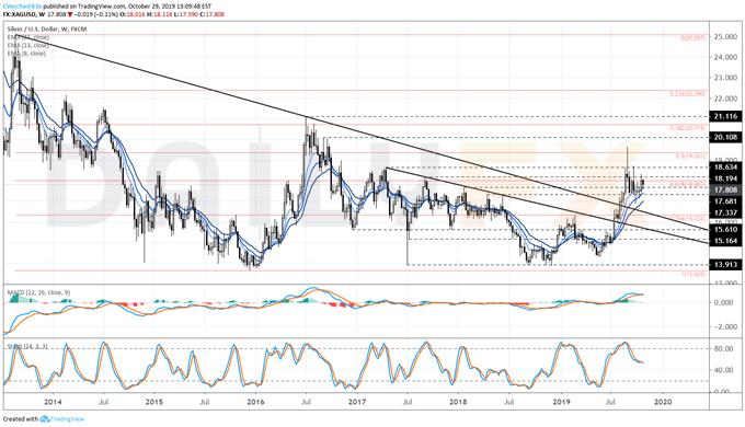 白银/美元走势预测:看涨旗形突破动能疲软,看跌风险上升