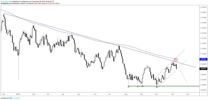 澳元汇率走势分析:澳元/美元跌破通道支撑,澳元/日元上行动能匮乏