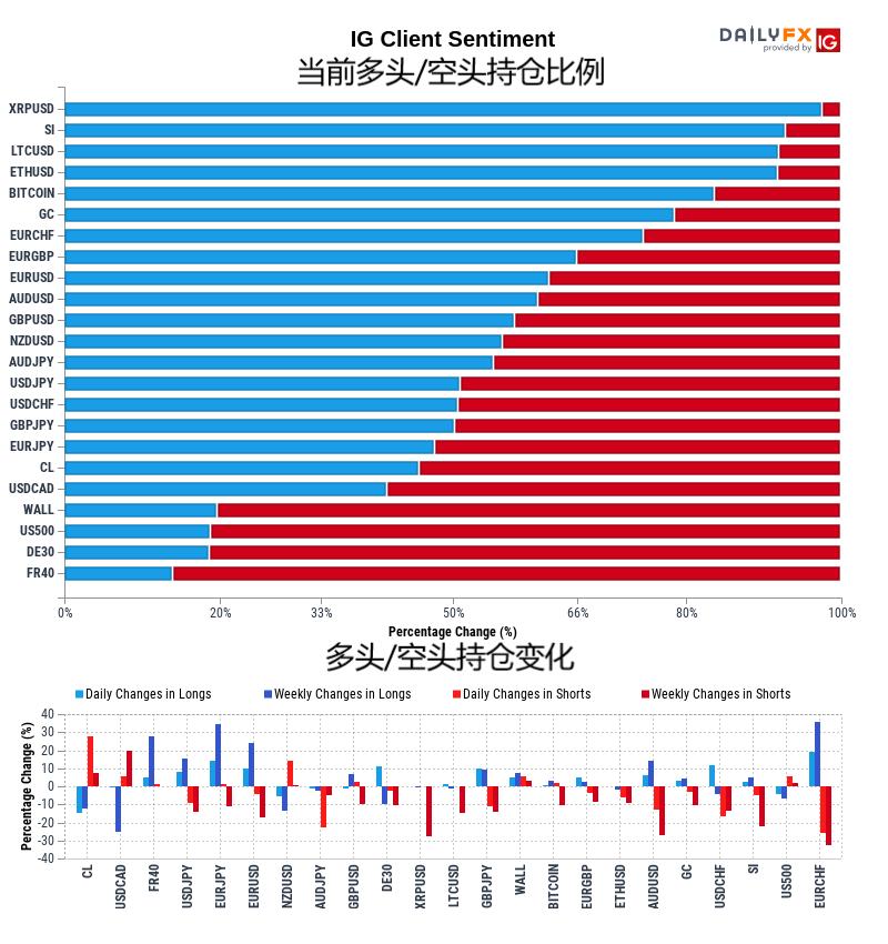 11月14日IG客戶情緒報告(多空持倉報告)