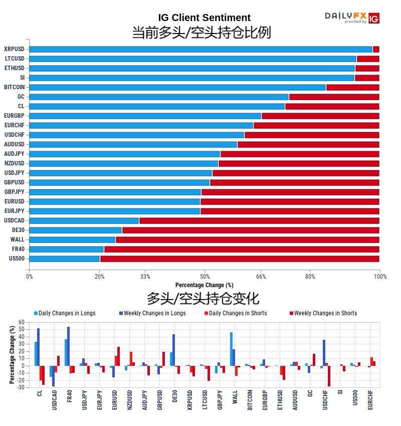 11月20日IG客戶情緒報告(多空持倉報告)
