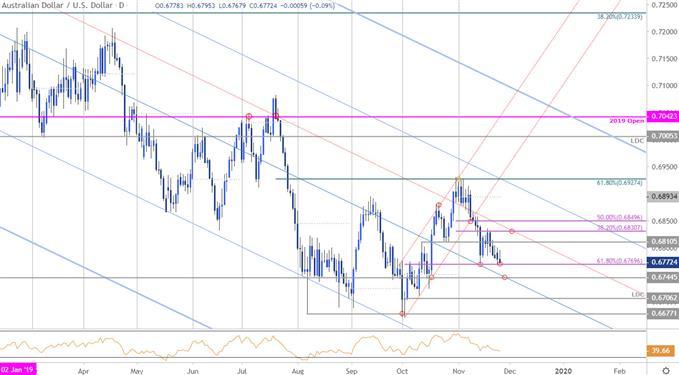 澳元匯率走勢分析:澳元/美元來到關鍵支撐附近,短假期臨近保持謹慎