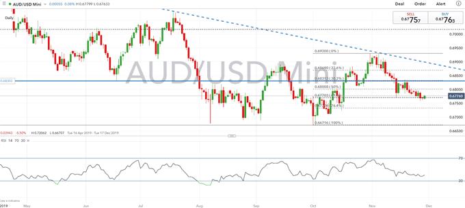 澳元技術走勢預測:澳元/美元下跌動能暫緩,澳元/紐元竟還未跌到底?