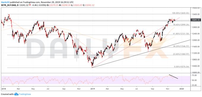 12月伊始股市能否再迎一波上涨?DAX指数、纳斯达克指数等如何分析