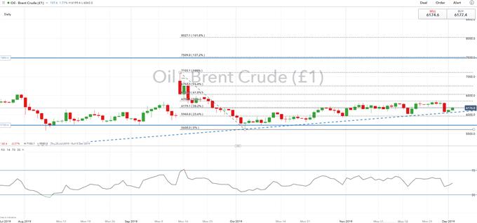 原油價格走勢分析:歐佩克發出信號、油價走高,散戶淨空頭正在下降