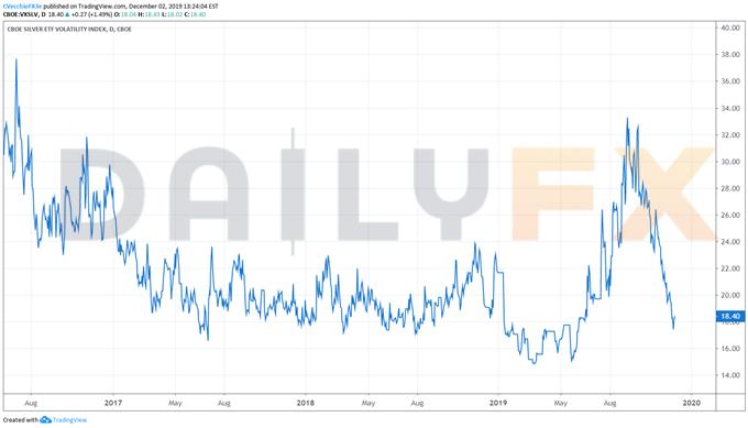 白銀價格仍未走出11月困局,跌破趨勢支撐前路將更加兇險