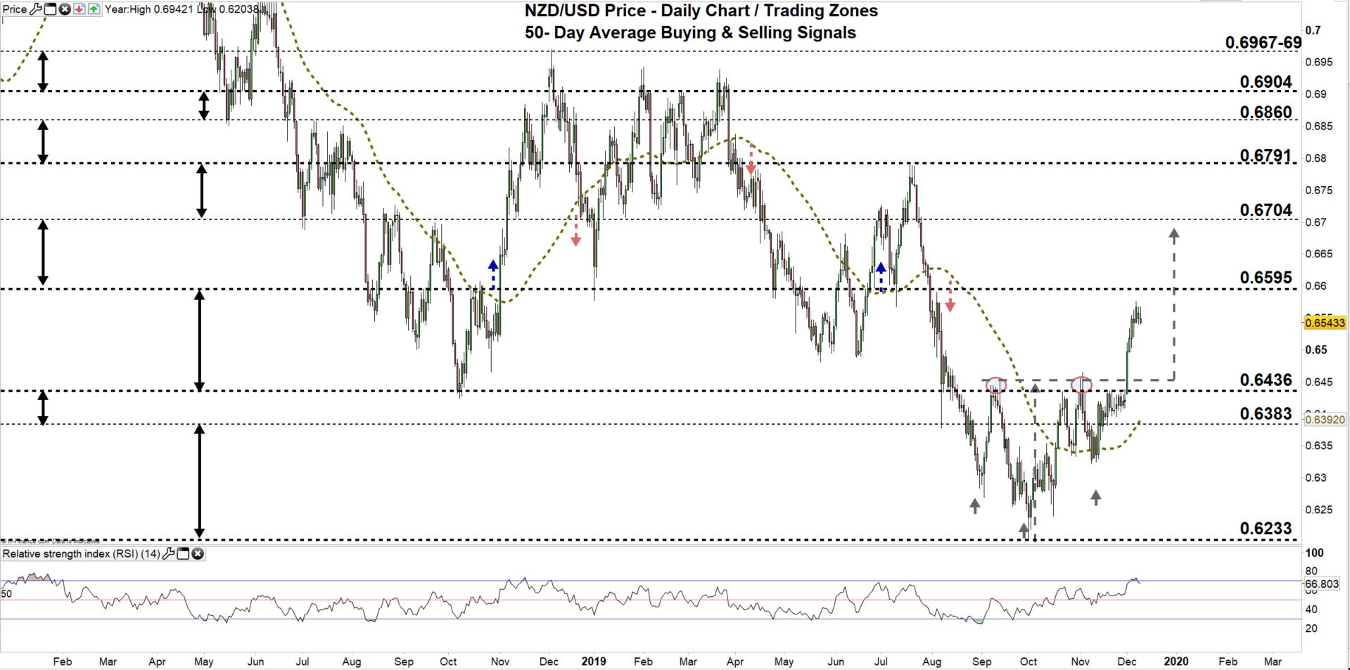 澳元、纽元走势分析:买方获利了结澳元/美元恐大跌,纽元/美元突破颈线位将迎来大涨?