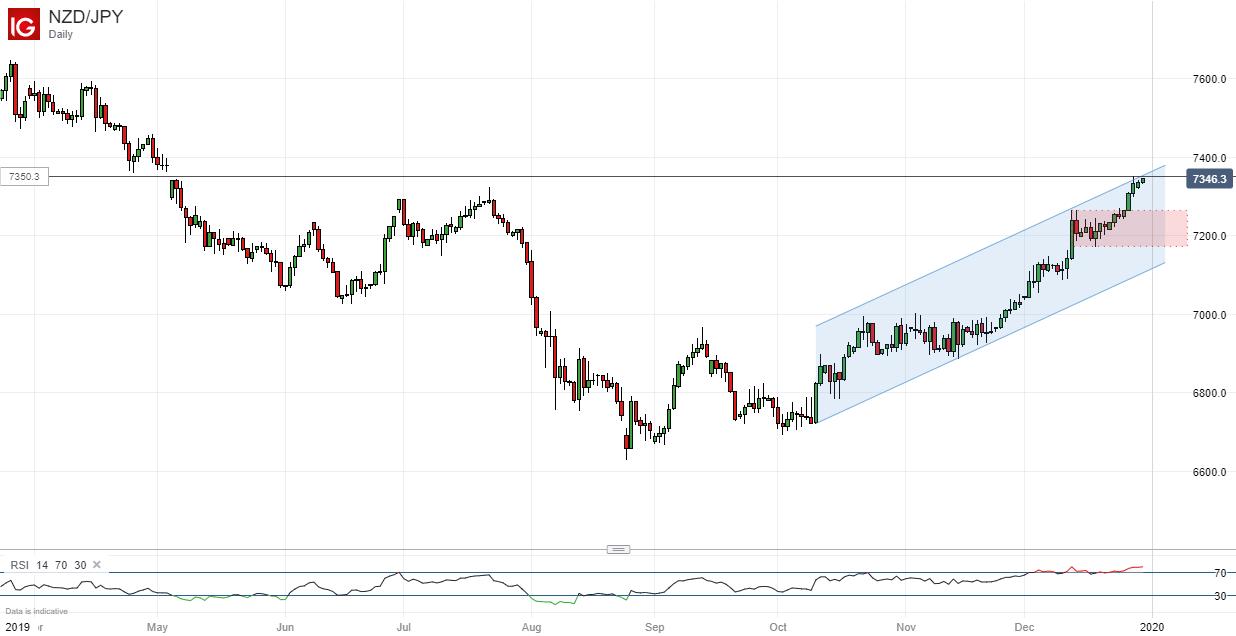 避险货币日元走势分析:美元/日元小幅回落,纽元/日元涨势似乎过度