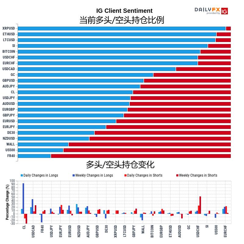 1月7日IG客户情绪报告(多空持仓报告)