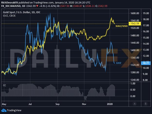 黄金价格或跟随波动率指数GVZ一道走低,股市屡创新高之际VIX若回升则金价可能回涨!