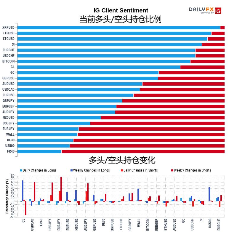 1月15日IG客户情绪报告(多空持仓报告)