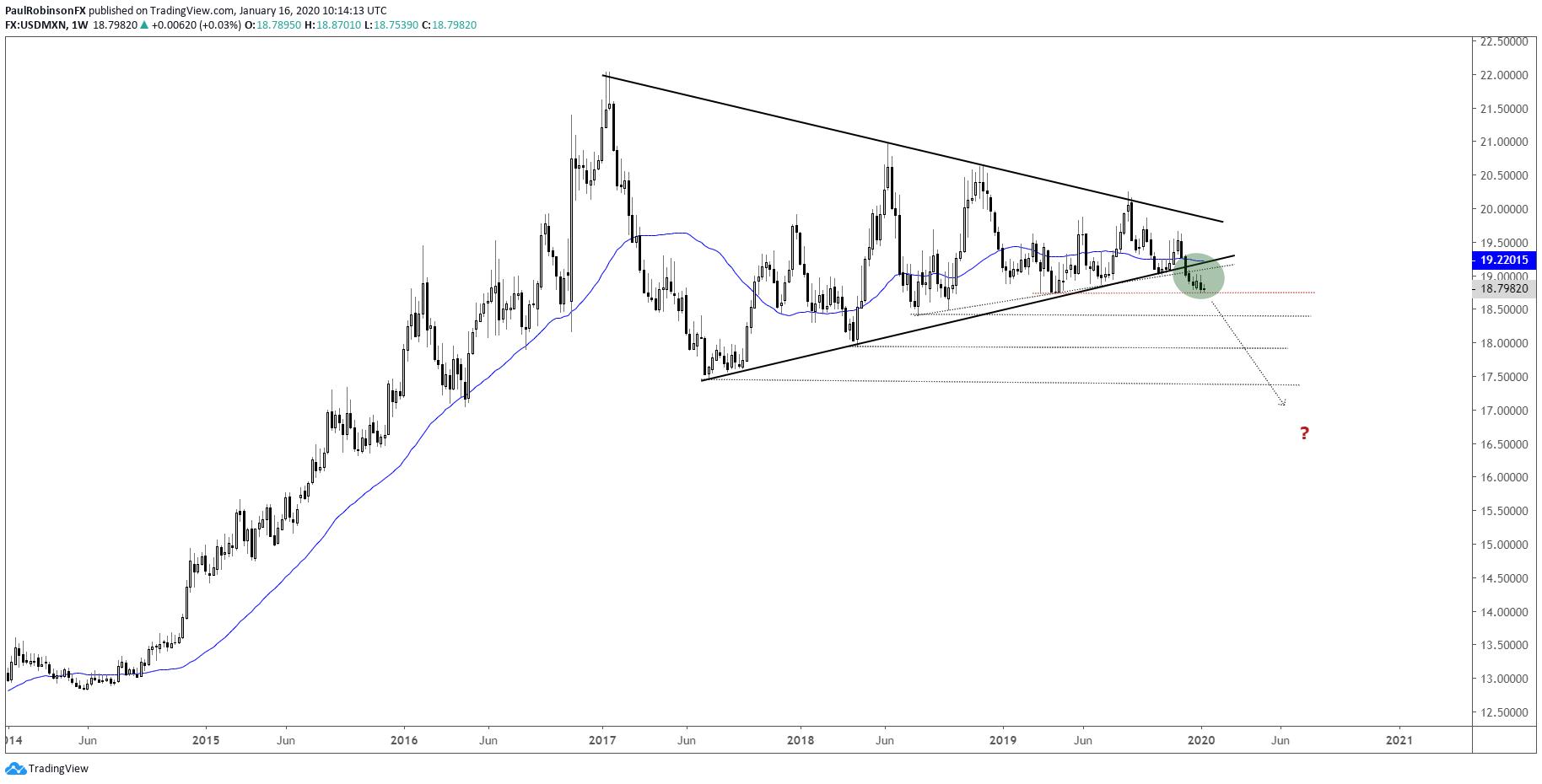 美元/墨西哥比索:跌破长期三角形后却极度平静?大趋势正在酝酿中!