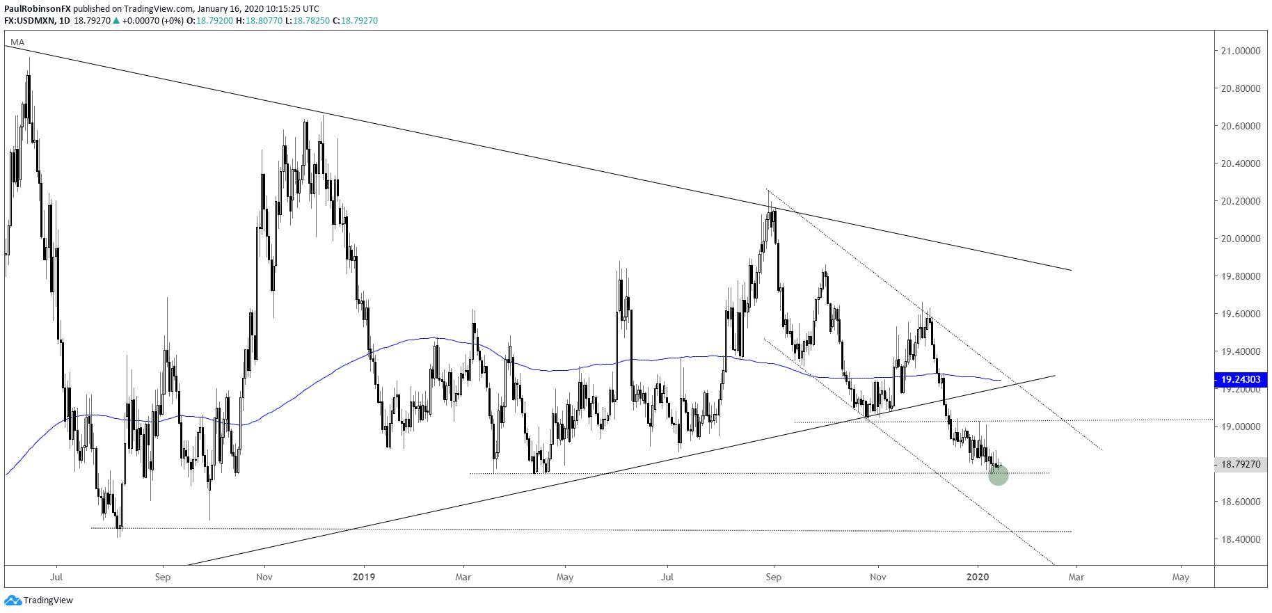 美元/墨西哥比索:跌破長期三角形後卻極度平靜?大趨勢正在醞釀中!