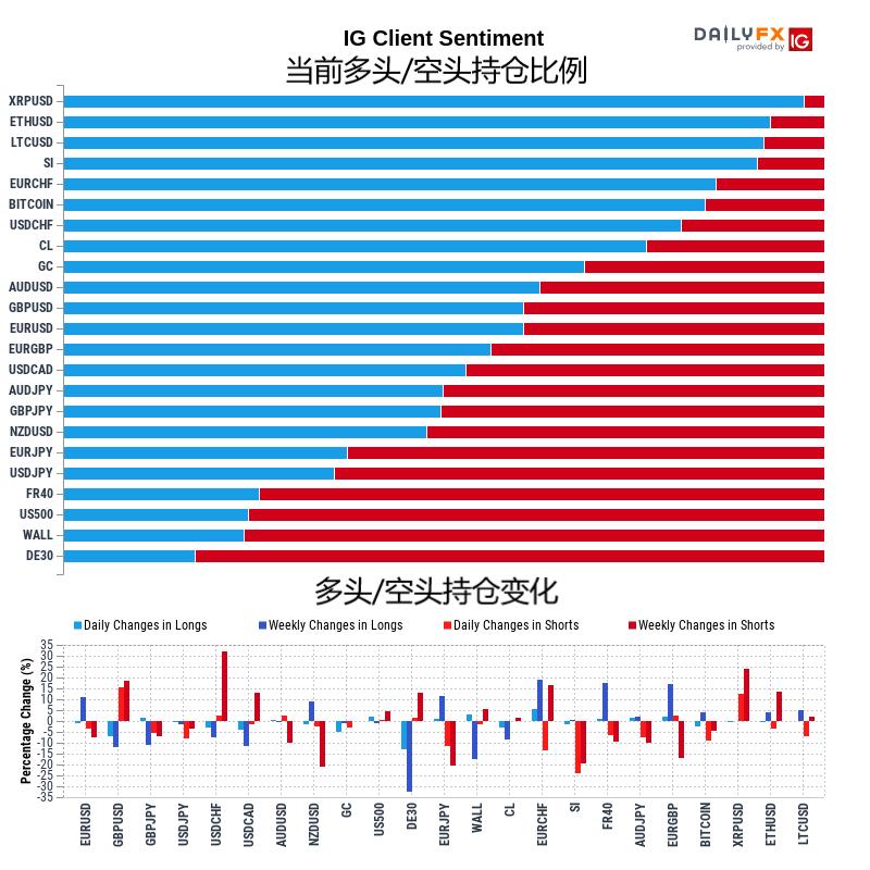 1月22日IG客戶情緒報告(多空持倉報告)