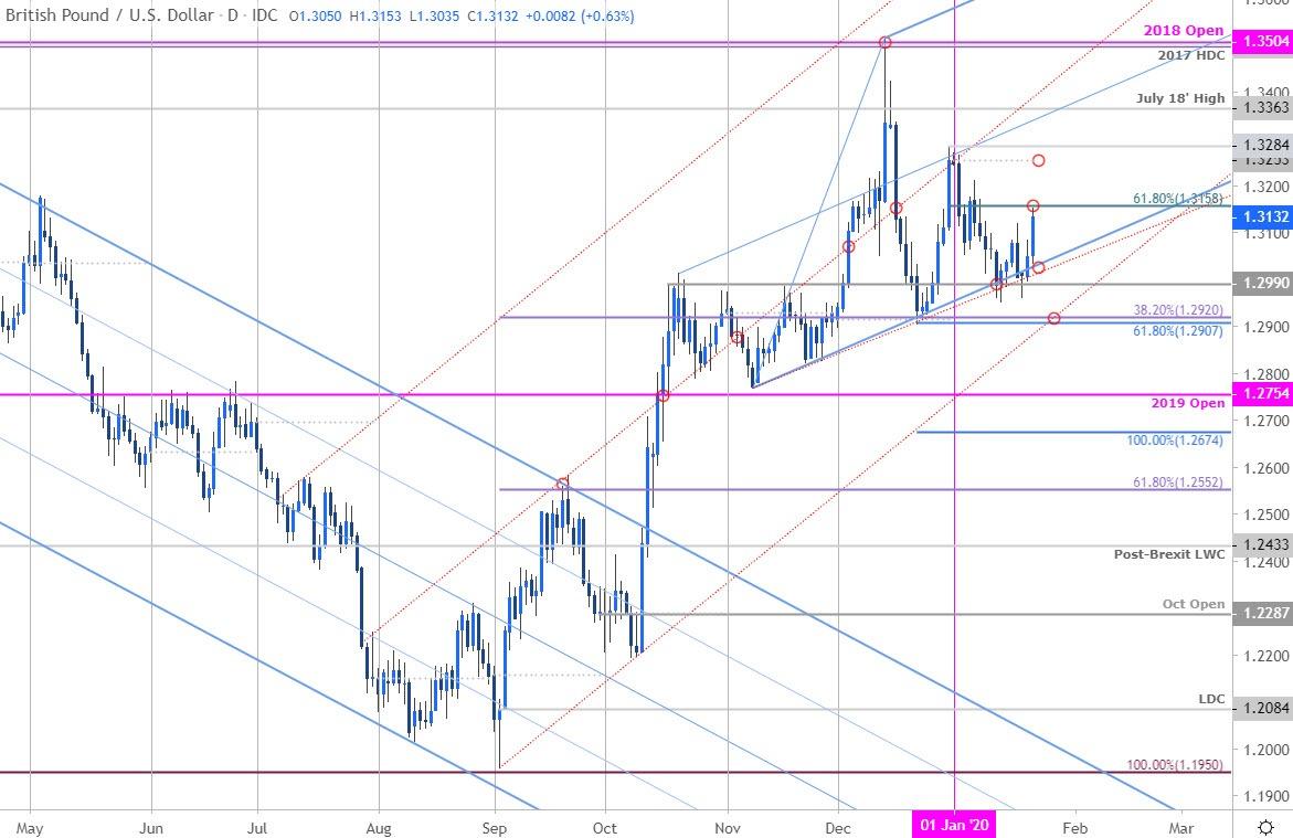 英鎊走勢分析:英鎊/美元接近短期重要阻力位,面臨回落風險