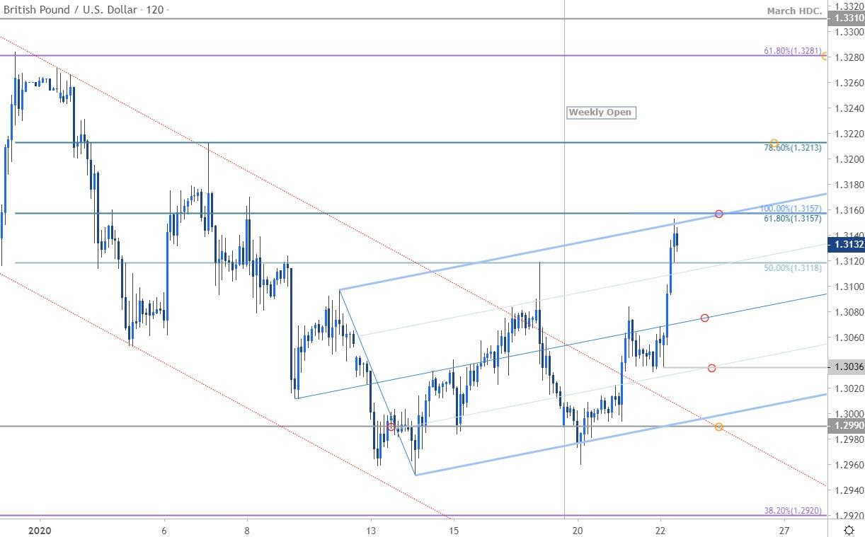 英镑走势分析:英镑/美元接近短期重要阻力位,面临回落风险