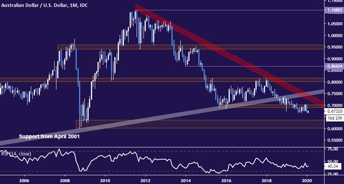 澳元/美元走勢分析:反彈在即?跌了這麼久的澳元要恢復上漲了嗎?