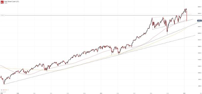 油價、美股跌勢擴大,道指或還沒跌到底!本周或將創金融危機以來最差單周表現