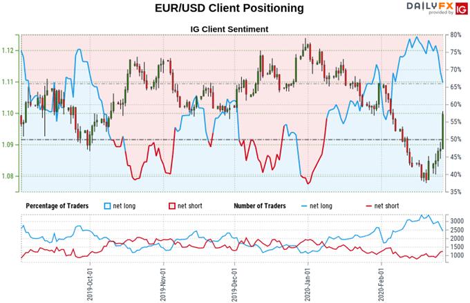 【歐元/美元】2020跌勢將告破還是僅僅是回調?