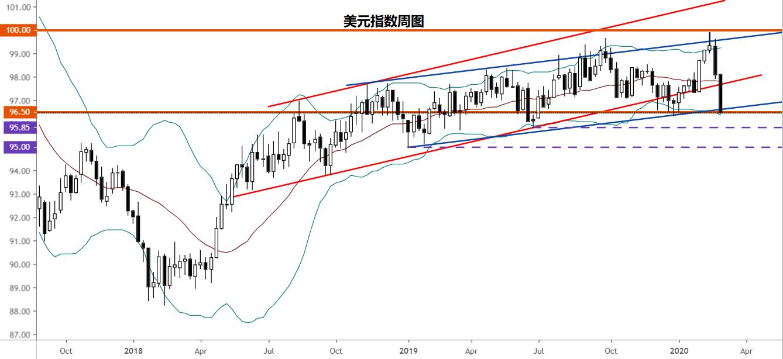 【美元走勢分析】歐元/美元上破1.120,美元/日元跌向105.00
