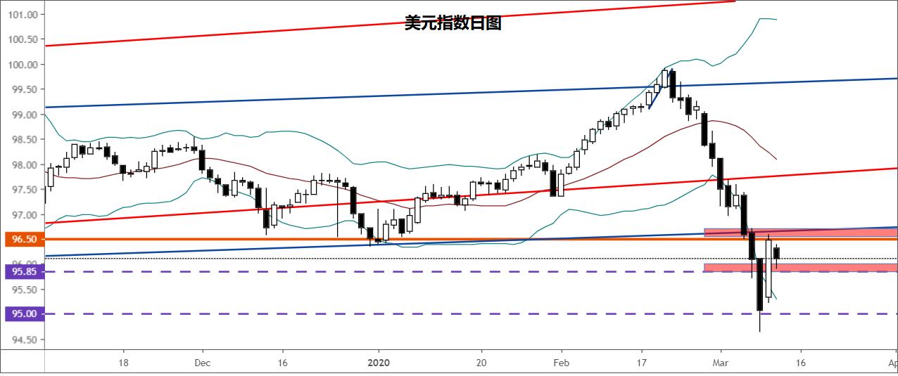 【美元走勢分析】美元指數、歐元/美元、美元/日元