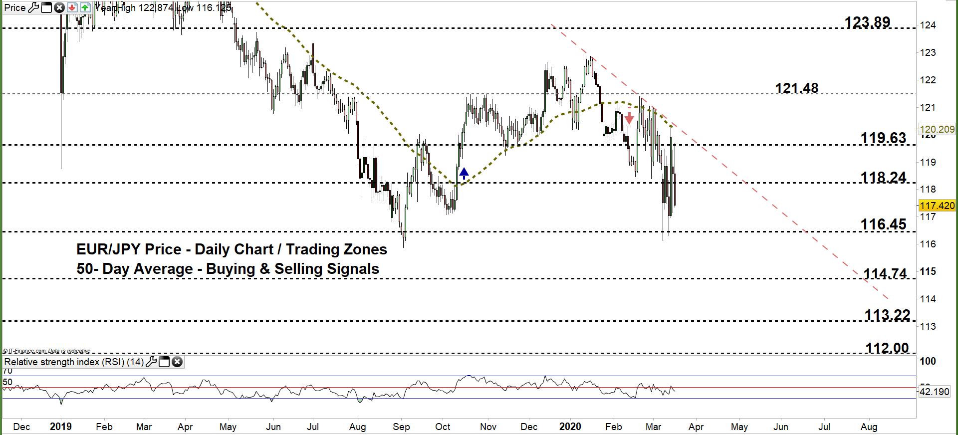 避險貨幣日元走勢分析:日元全面走強,歐元/日元和英鎊/日元釋放看跌信號