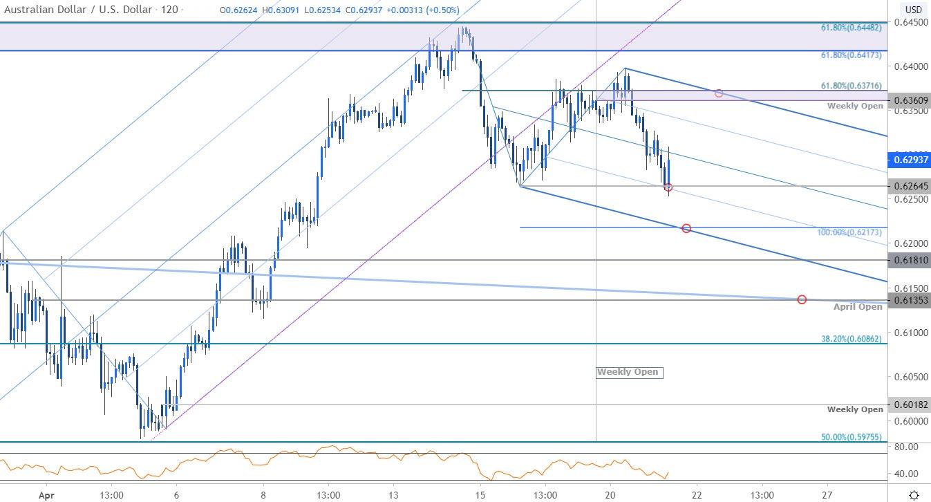 澳元走势分析:澳元/美元继续向下修正3月以来的涨幅