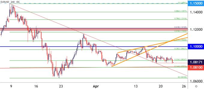 美元、欧元/美元走势分析:近期波动趋缓,下周美联储决议、欧央行决议或引发美元、欧元/美元剧震