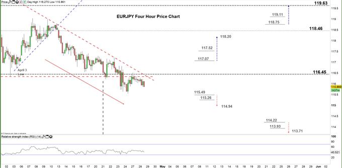 【日元交叉盘】欧元/日元技术面释放看跌信号,聚焦价格在下降三角形下方的动能