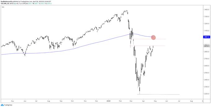 美股近期頻頻上漲,道瓊斯指數、標普500指數技術面還有上漲空間,但風險/回報可能「不香」了