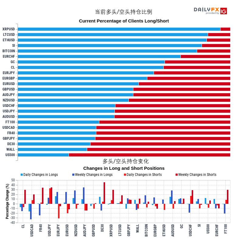 4月29日IG客户情绪/散户持仓报告:WTI原油期货有望反转上升