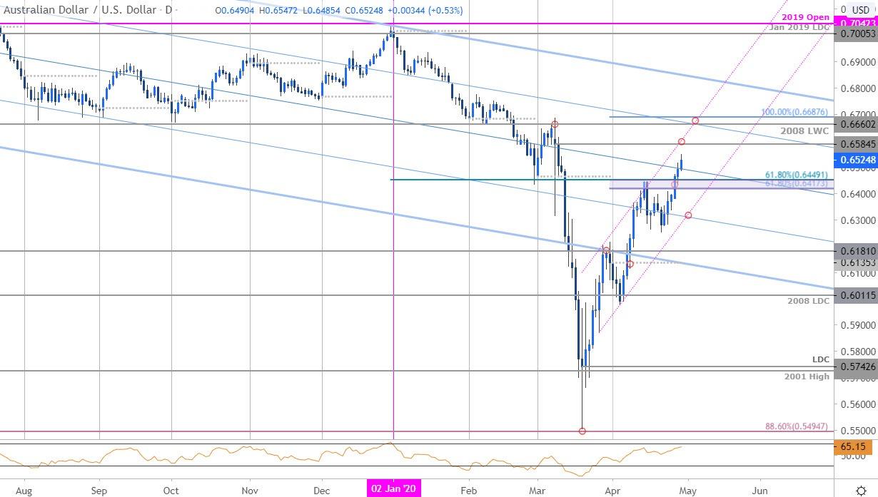 澳元走势分析:澳元/美元继续向上突破,3月高点近在咫尺,但短期或将小幅回落
