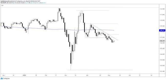 美元指數、歐元/美元、美元/日元走勢分析