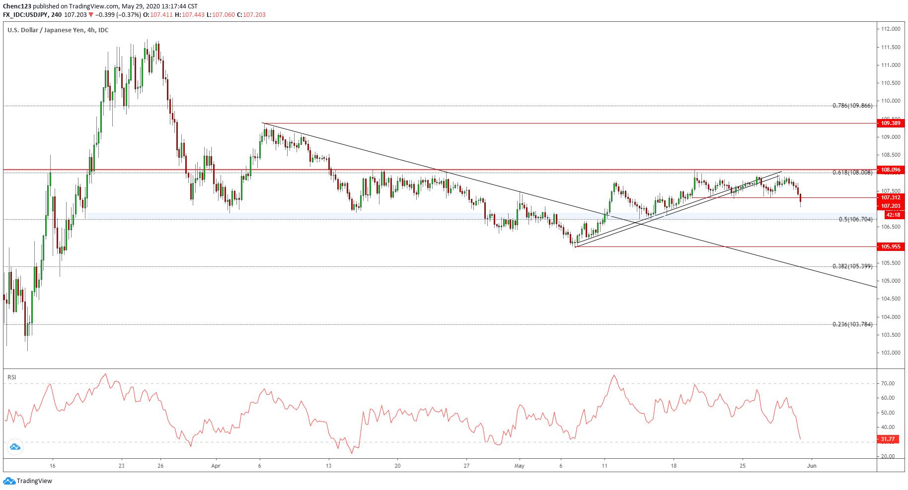 日元技術分析:美元/日元、歐元/日元、英鎊/日元