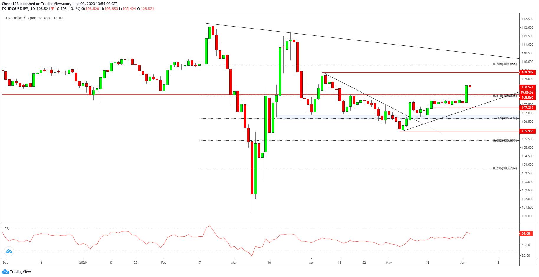 美元/日元突破区间上轨、欧元/日元或迎结构性上涨