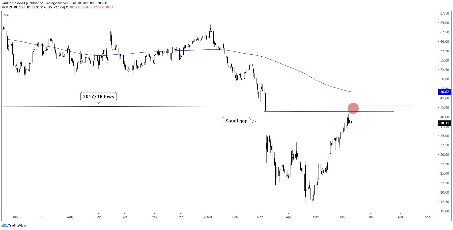标普500、纳斯达克100、原油价格走势技术分析