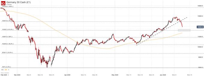 DAX 30,FTSE 100 及CAC 40展望:欧洲股市将跌向何方?