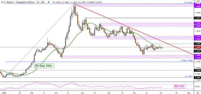 美元兑东盟货币技术展望:美元依旧强势