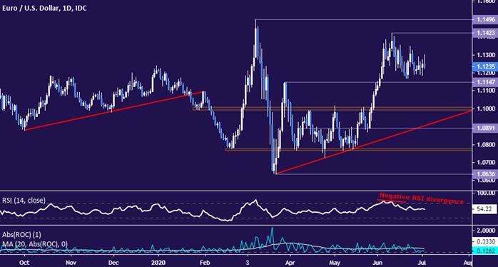 歐元/美元技術分析:繼續盤整,但長達12年跌勢未改