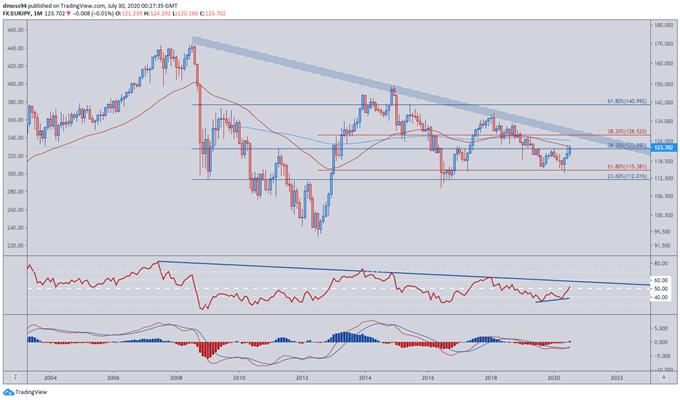 日元周期分析:或再跌30%,澳元/日元、歐元/日元看漲